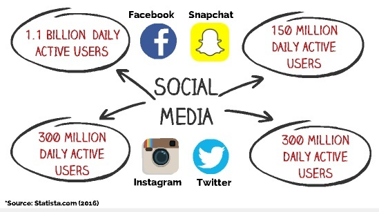 social-media-daily-active-users