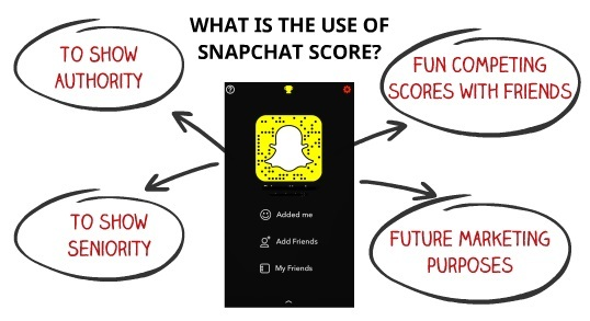 what is the use of snapchat score