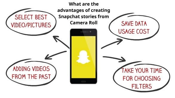 Advantages of saving Snapchat from camera roll 2