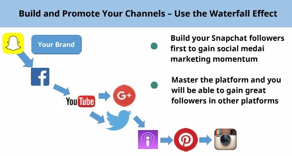 Promote your brand using snapchat