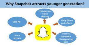 why snapchat attracts millenials