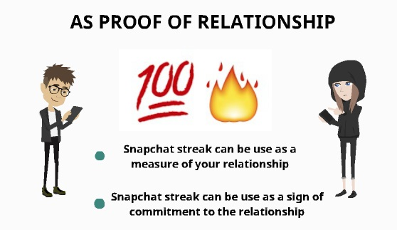 Snapchat streak as proof of relationship