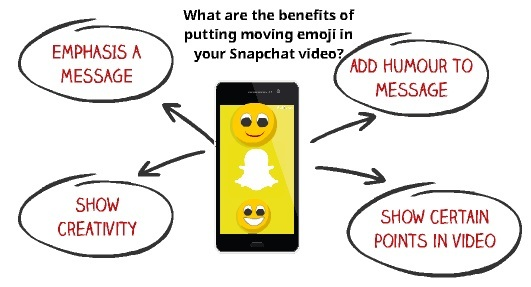 How to Add Moving Emoji to Snapchat Video - My Media Social